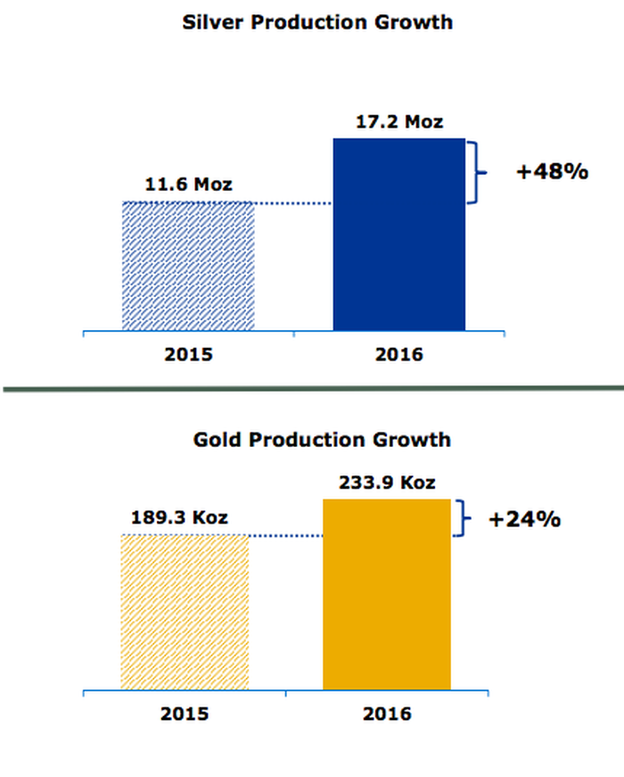 Three bar charts showing the increase in Hecla Minings gold, silver, and silver equivalent ounce production in 2016.