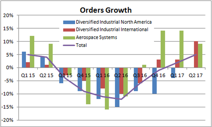 total orders growth turned positive for Parker-Hannifin in the last two quarters following five consecutive quarters of declines