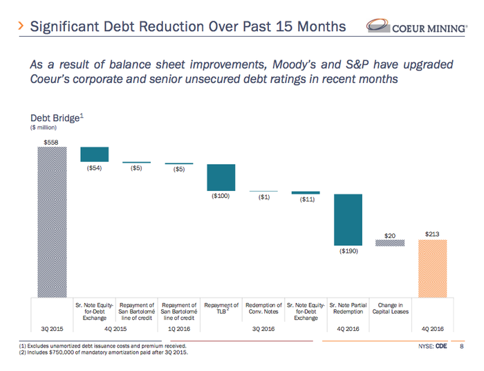A bar chart showing Coeur Mining's debt reduction over the past year or so.