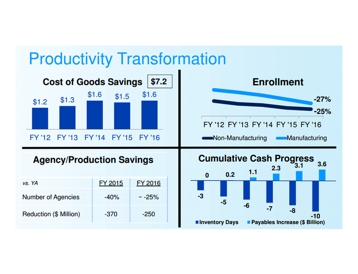Chart showing various productivity measures improving since 2012.
