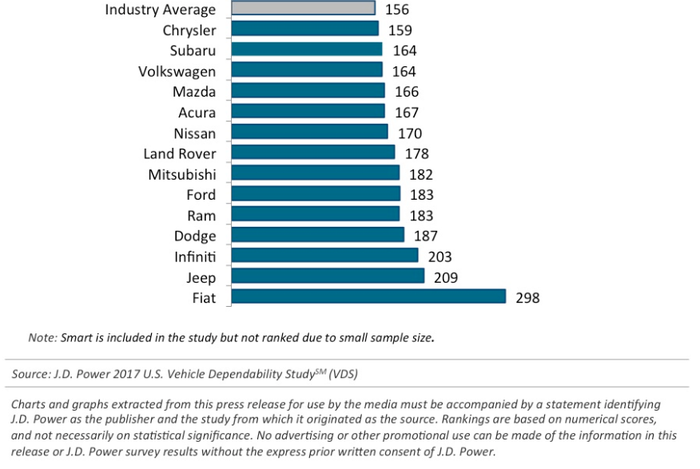Chart showing that FCA's products rank among the worst in dependability.