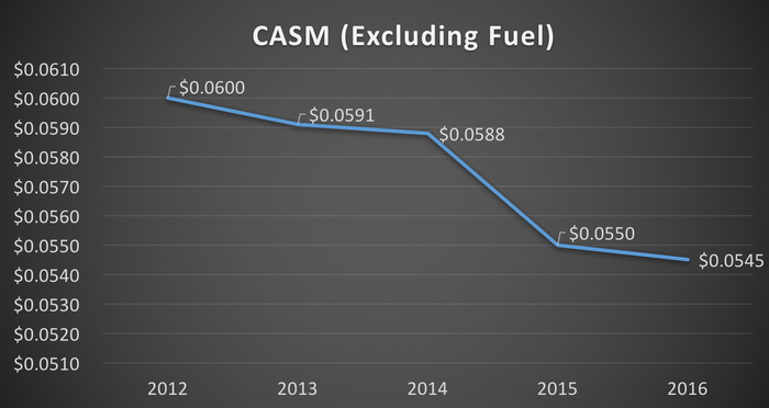 Cost per available seat mile (excluding fuel) -- 2012 to 2016