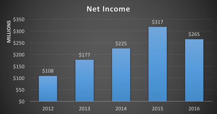 Net income -- 2012 to 2016