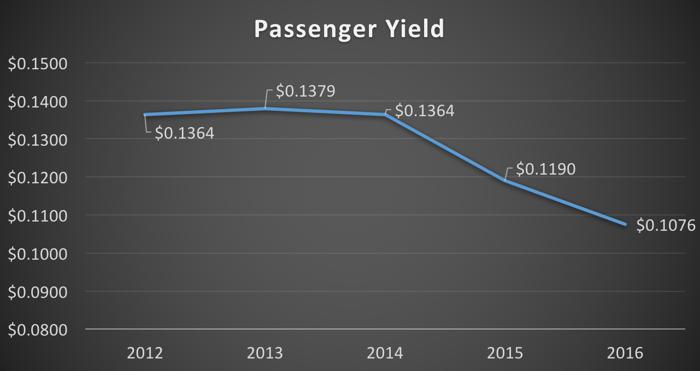 Passenger yield -- 2012 to 2016