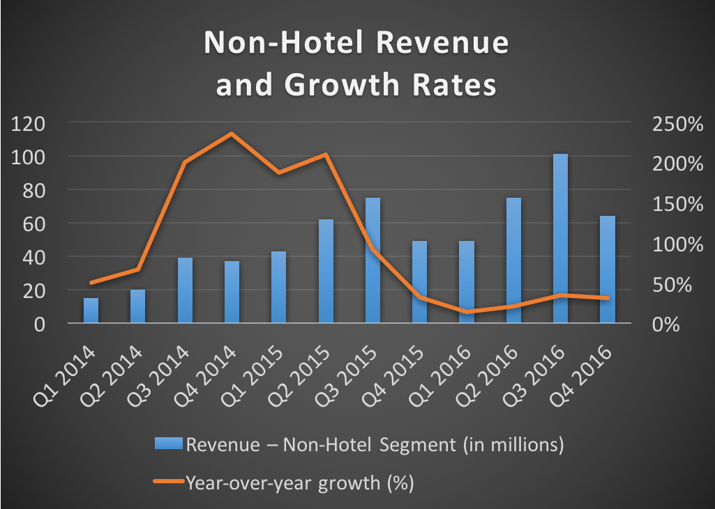 Non-hotel revenue and growth rates -- 2014 to 2016