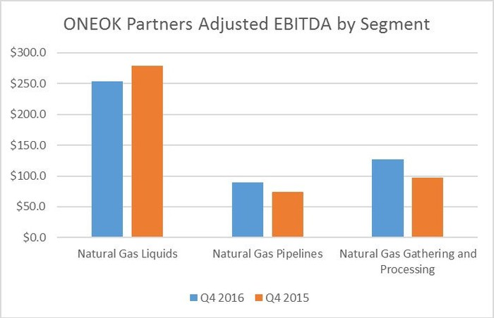 Chart showing ONEOK Partners' segment earnings in Q4 of 2016 versus 2015.