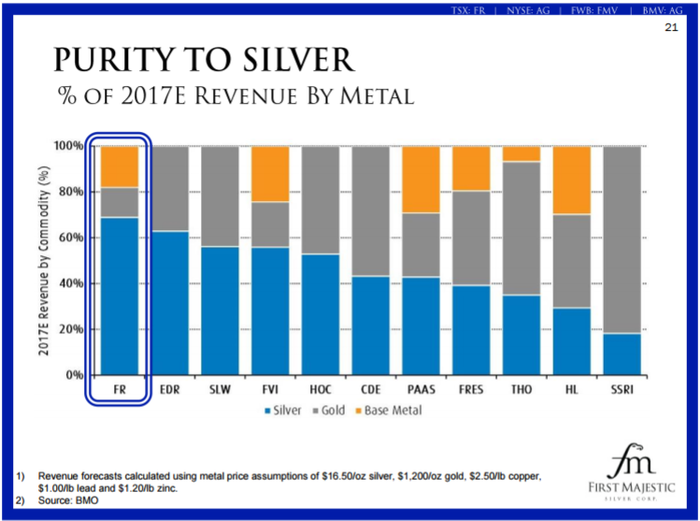 Most silver miners are expected to generate less than half of their revenue in 2017 from silver.