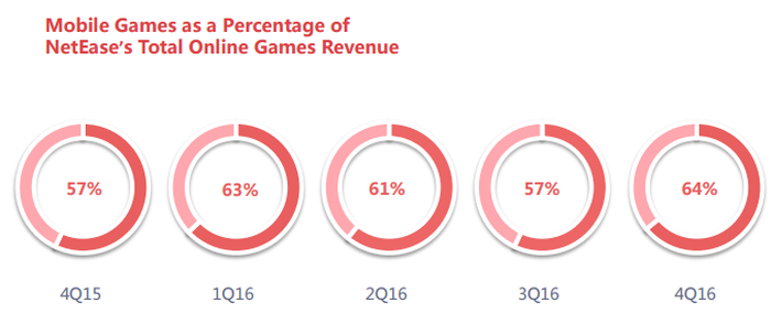 Image showing the growth of NetEase's mobile gaming revenue.