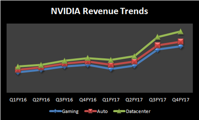 Image showing NVIDIA revenue trends in gaming, auto, and datacenter.