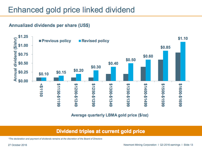 A bar graph showing Newmont Mining's revised dividend policy.