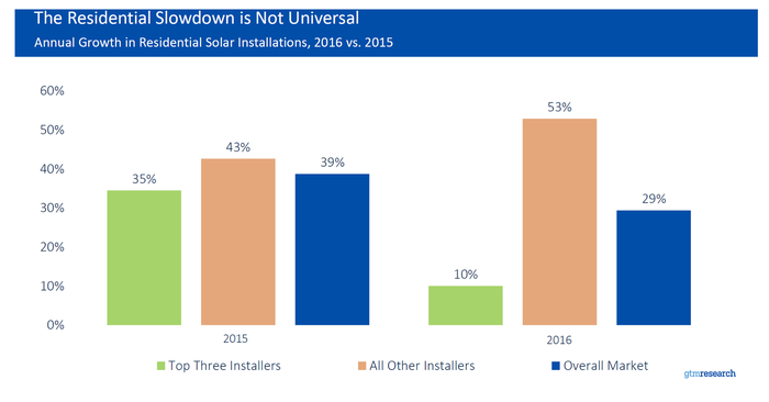 Chart showing a decline in national installers' market share.