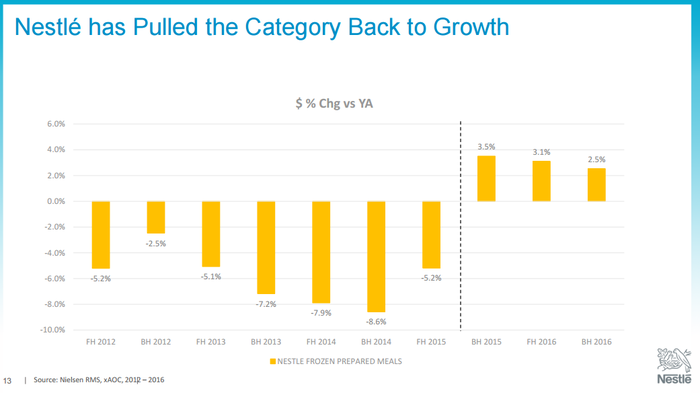 Nestle chart showing growth returning to the frozen food category in 2016.