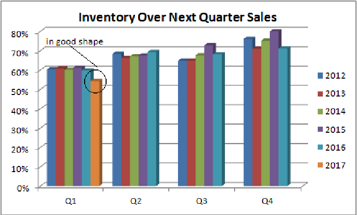 showing Deere's first-quarter inventory to next quarter sales ratio is good on a historical basis