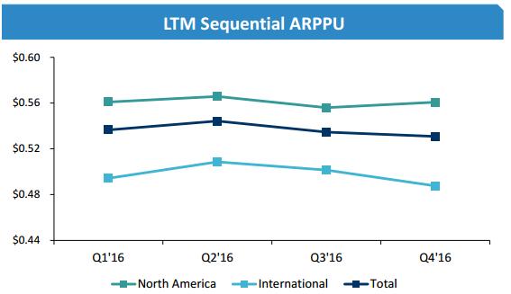 Match Group's ARPPU trends