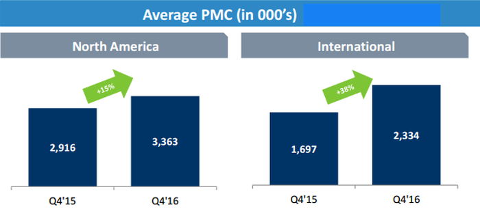 Match's growth in paid-member count