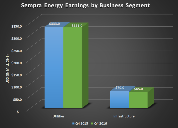 Sempra Energy's earnings by business segments for Q4 2015 and Q4 2016. Showing mostly flat results for both.
