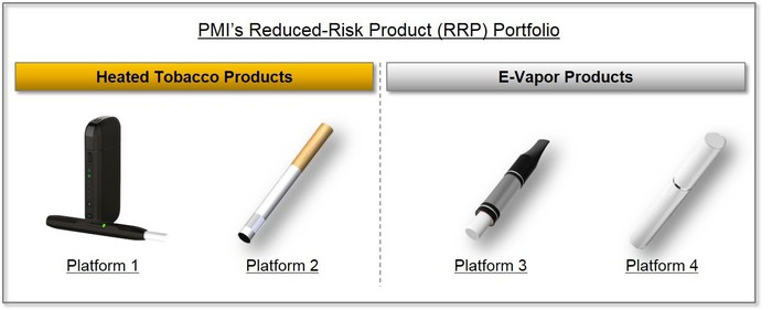Four reduced risk products that Philip Morris is producing.