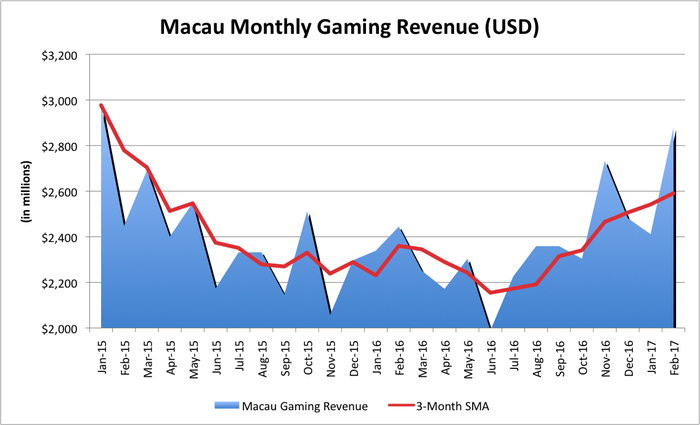 Chart showing Macau's gaming revenue since January 2015, showing a decline and then increase in revenue.