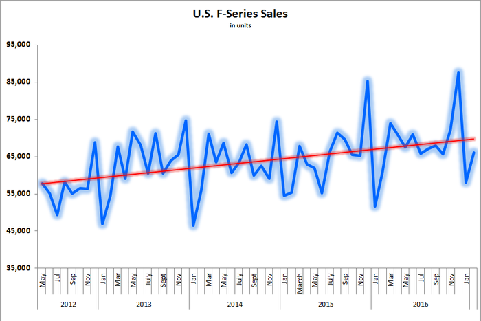 Chart showing a consistent increase in F-Series sales between 2012 and 2017.