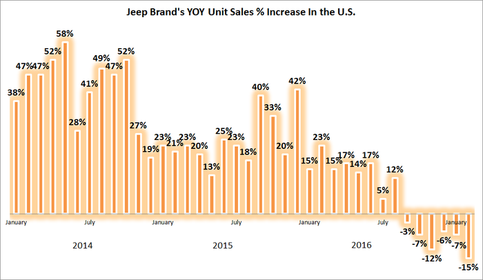 Jeep brand monthly sales in the U.S. since 2014.