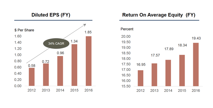 Chart of BofI's EPS and ROE growth since 2011.
