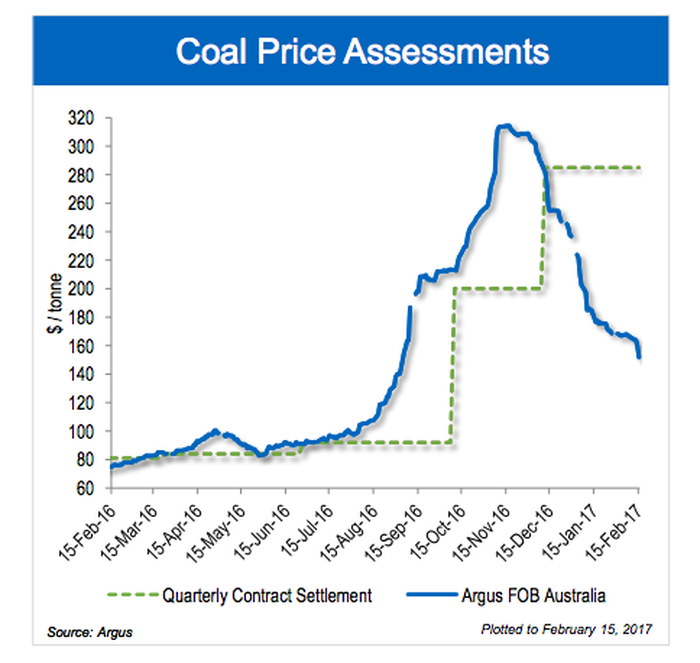 A graph showing Teck's contract price for coal versus the much lower spot price.