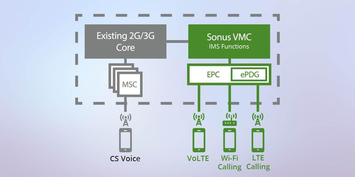 An illustrated chart demonstrating how Sonus Virtual Mobile Core helps mobile providers transition voice and messaging services to a 4G LTE network.