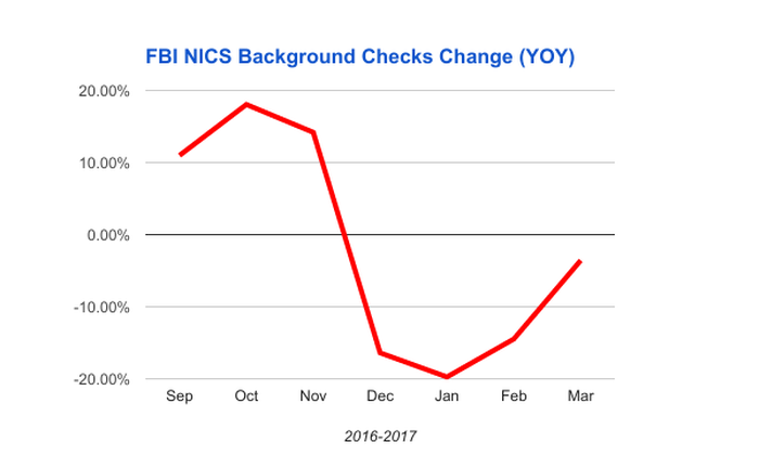 Chart showing year over year changes in FBI gun buyer background checks by month Sept to Mar