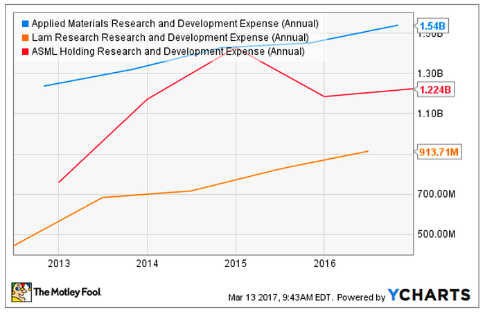Chart of Applied Materials, Lam Research, and ASML Holding research and development spending over the past several years.