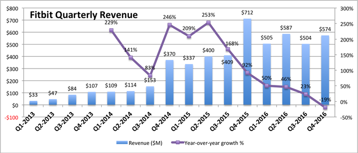 Fitbit's quarterly revenue growth for last 4 years. Steadily up, except for last 4 quarters somewhat erratic.  Line graph shows slowing quarterly year-over-year growth ending with -19% in Q4-2016.