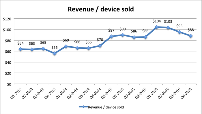 Line graph with gradual upward trend in revenue per device sold until Q2 of 2016, where it starts to go down, but Q4-2016 is slightly higher than Q4-2015.