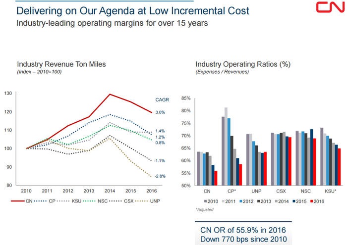 Charts showing CNI with the highest revenue per ton mile and lowest operating ratio in the rail business since 2010