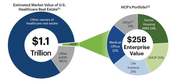 Snapshot of entire U.S. healthcare real estate market, and HCP's portfolio composition.