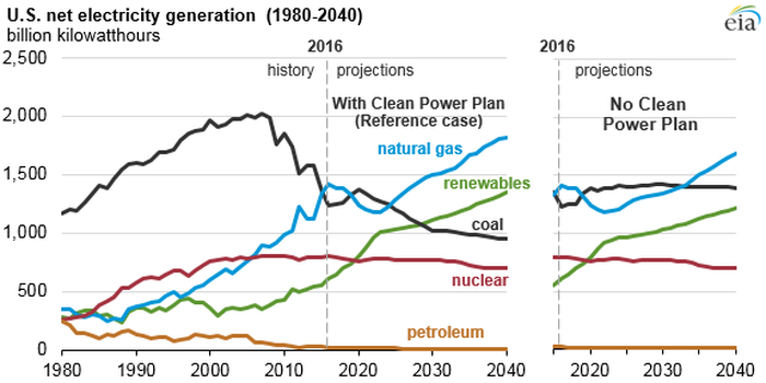A U.S. Energy Information Administration graphic showing projections for fuel use at U.S. electric power plants.