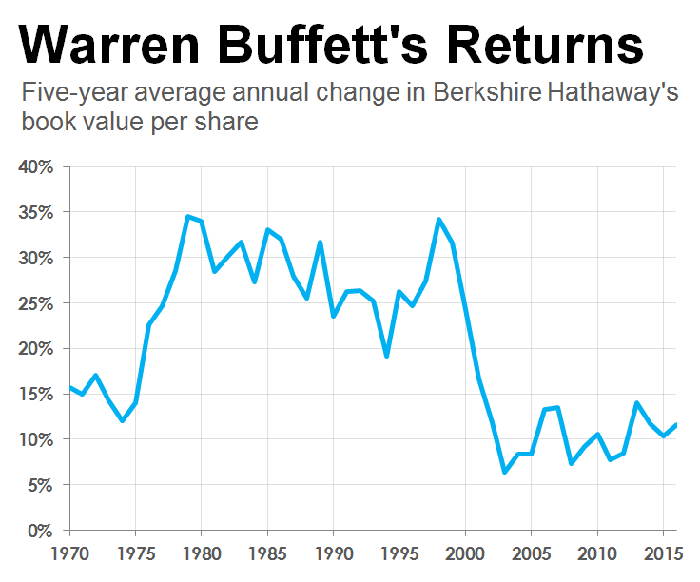 A chart of Berkshire Hathaway's annual increase in book value per share.