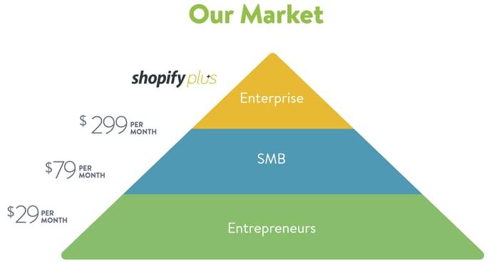 Shopify market-segment pyramid chart