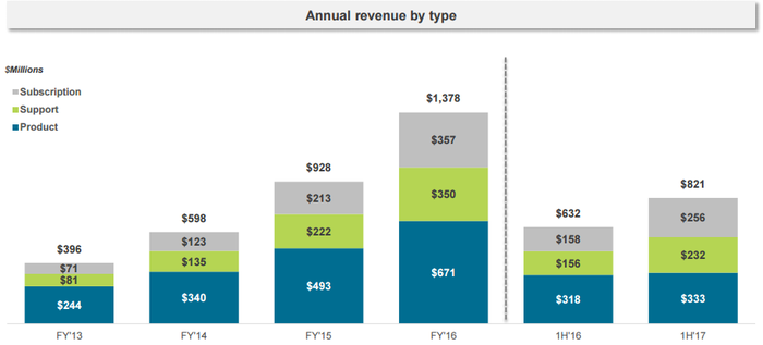 Image showing Palo Alto revenue broken down by subscription, support, and product.