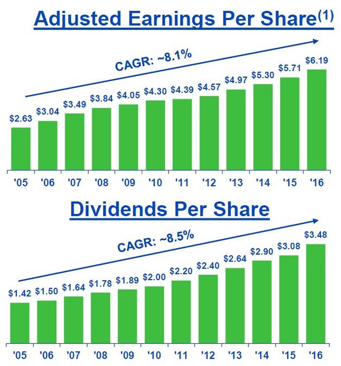 Charts showing NextEra Energy's dividend growth in line with adjusted EPS since 2005.