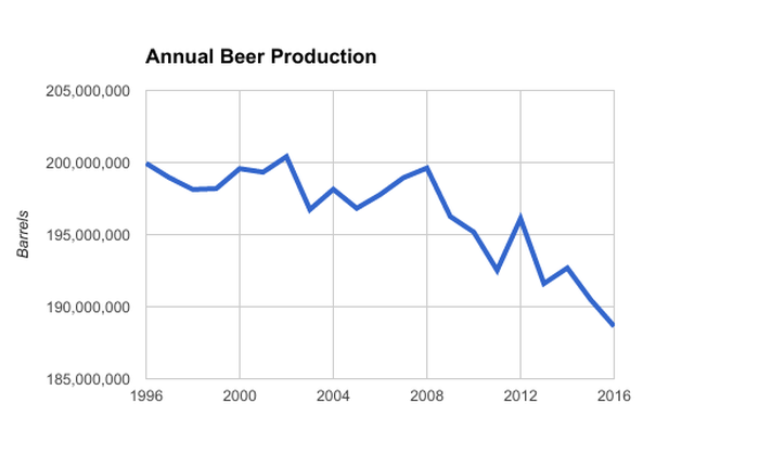 Chart showing declining U.S. beer production between 1996 and 2016
