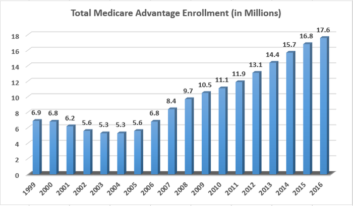 Medicare Advantage enrollment has tripled since 2005.