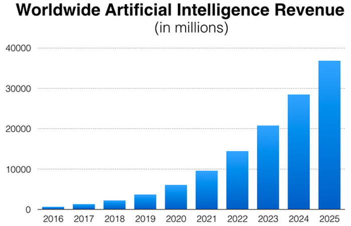 Graph of artificial intelligence revenue between 2016 and 2025.