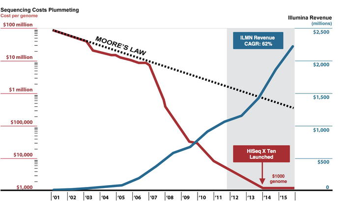 chart of rising revenue and falling cost of genomic testing