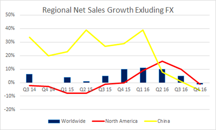 china net sales ans worldwide net sales turned negative in the last quarter