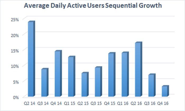showing slowing sequential growth in users