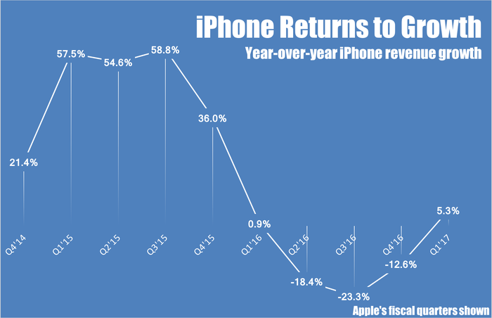 Chart showing year-over-year iPhone revenue growth by quarter