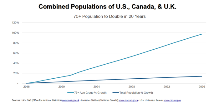Chart of 75+ population growth over next 20 years.