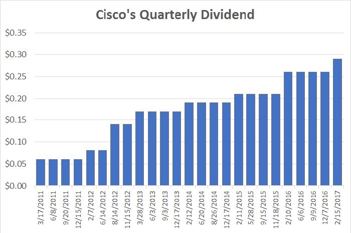 A chart showing Cisco's dividend history.