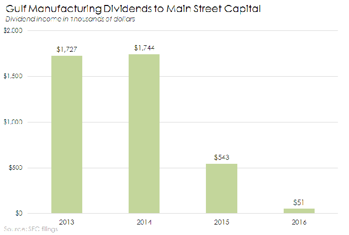Bar chart of Gulf Manufacturing dividends back to Main Street Capital