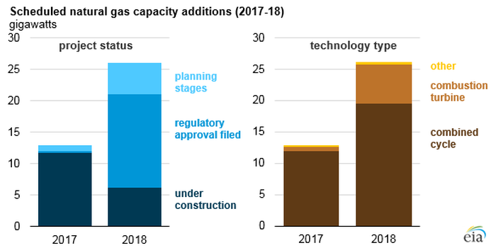 A chart showing natural gas generation growth in 2017 and 2018 by technology type, with combined cycle turbines leading the way.