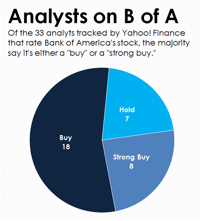 A pie chart showing the distribution of analysts recommendations on Bank of America stock.